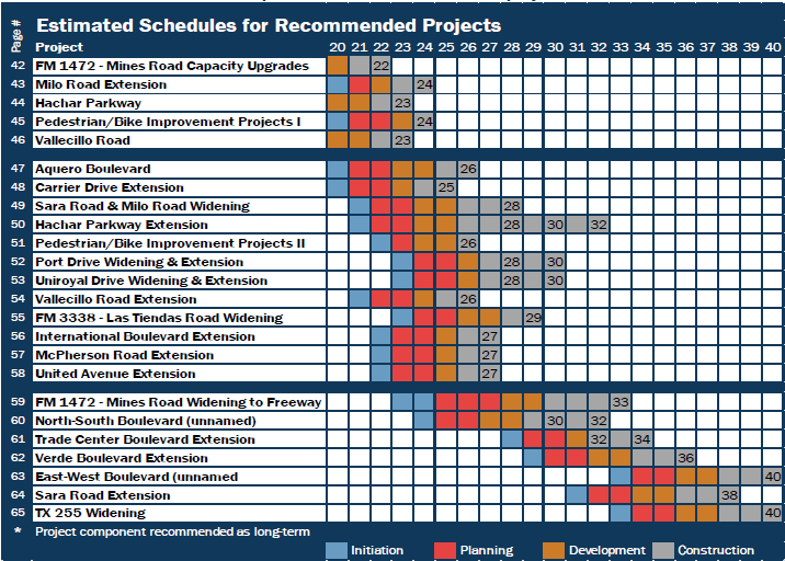 Estimated Schedule For Projects